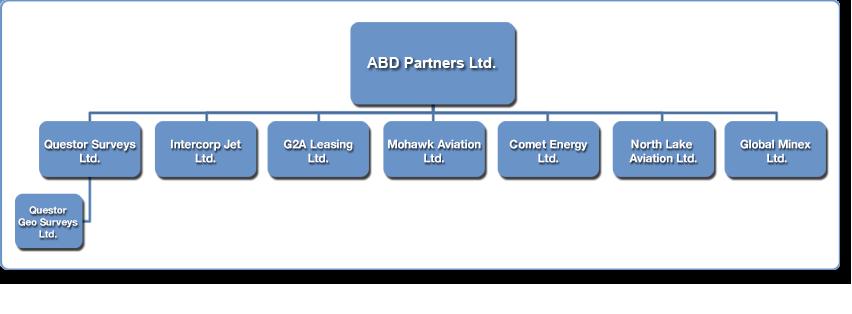 Company Profile ABD Partners